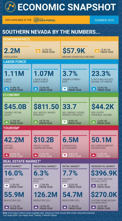 Southern Nevada Economic Snapshot
