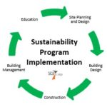 sustainability program sca design architectural firm